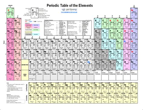 periodic table of elements chart periodic table of elements chart new calendar template site