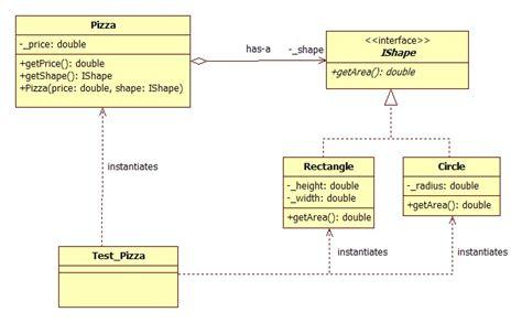 Sequence Diagram Staruml Tutorial comp201 staruml tutorial