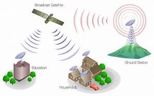 Mobile Satellite Communication Network Diagram