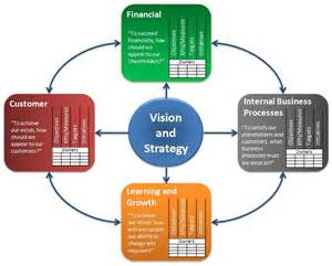 Kaplan and Norton's Balanced Scorecard Model