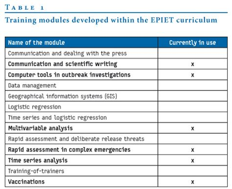 training module template exle eurosurveillance contribution of epiet to public health