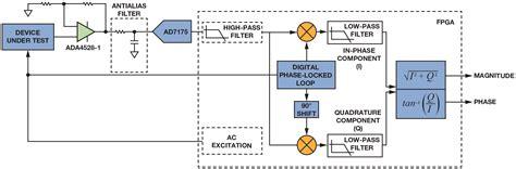 synchronous detectors facilitate precision  level