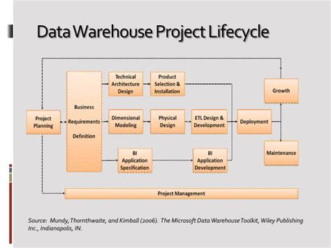 mis  data warehousing powerpoint
