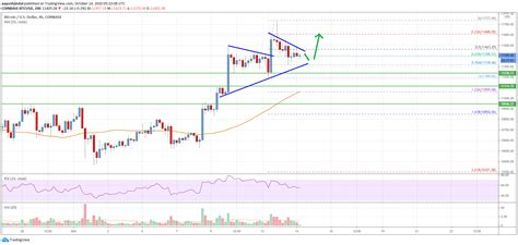 Maximum price $151944, minimum price $122077. Bitcoin Price Analysis: BTC Could Rally Further Above $11,500 - Bitcoins Channel
