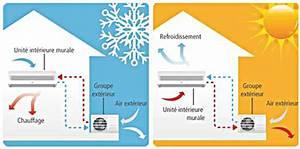 Pompe A Chaleur Reversible Air Air : fonctionnement pompe a chaleur reversible ~ Farleysfitness.com Idées de Décoration