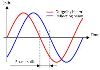 What Is Shift Lead by The Difference In Phase Of Two Waves Is Known As The Phase