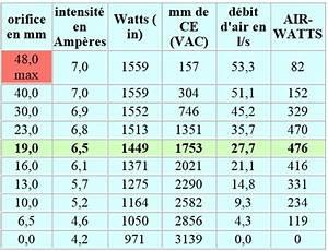 Combien De Watt Par M2 : comment calculer la puissance de l aspirateur air watt aspirateur qu bec ~ Melissatoandfro.com Idées de Décoration