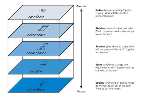 Robots, Humans, And Using Basic Ux Principles For Content Strategy Development  Seer Interactive