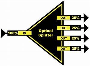 Osp 1814  Passive Optical Splitter    Combiner