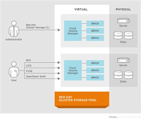 Chapter 2 Architecture And Concepts  Red Hat Customer Portal