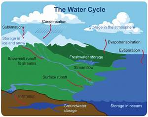 Seventh Grade Lesson Exploring The Water Cycle