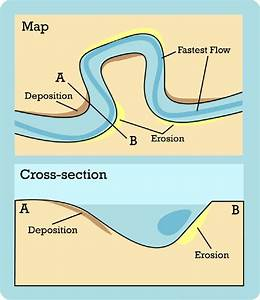 Erosion And Deposition By Flowing Water  Lesson 0003