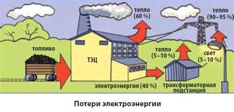 Способы снижения потерь электрической энергии в системе электроснабжения