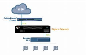 Voip Gateway Use Examples