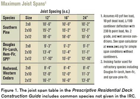 prescriptive residential deck construction guide