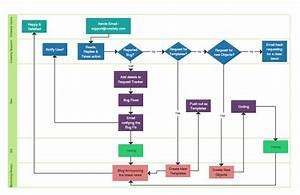 Flowchart Software For Super Fast Flow Diagrams