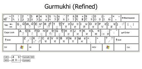 pcrc typography keyboard layouts refined inscript