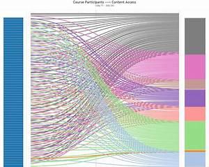 Sankey Diagram And Course Design  Tableau