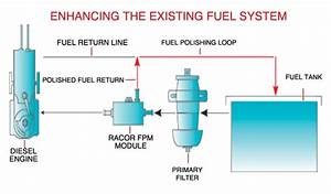 Diesel Engine Diagram Fuel Tank Condensation