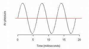 Acoustic Phonetics  Sound Waves