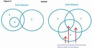 Chapter 5  Venn Diagrams Versus Euler Diagrams
