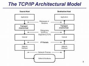Theme 02  Stack Of Tcp  Ip Protocols