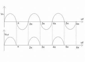 Half Wave Rectifier  U2013 Circuit Diagram  Theory  U0026 Applications