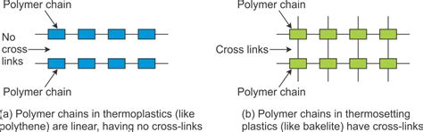 Diagram Of Plastic by Explain Along With Exles Why Thermoplastics Become Soft