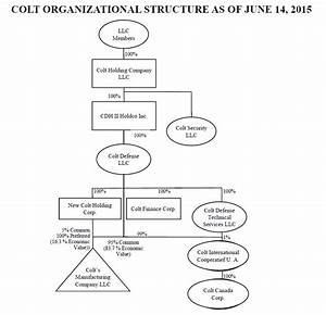 Colt Firearms Files For Chapter 11 Bankruptcy Protection