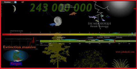 2225854270 histoire de la terre eme evolution des organismes et histoire de la terre cours