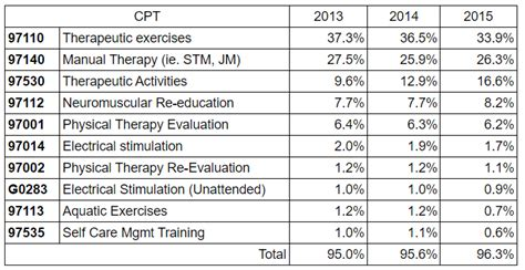 Top 10 Cpt Codes For Physical Therapists