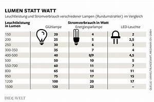 Led Watt Vergleich : led lampen aus china sind falsch isoliert lebensgefahr welt ~ A.2002-acura-tl-radio.info Haus und Dekorationen