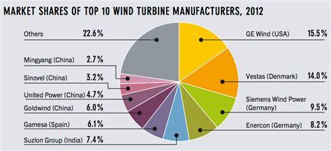 18 Renewable Energy Charts, Fun Renewable Energy Facts