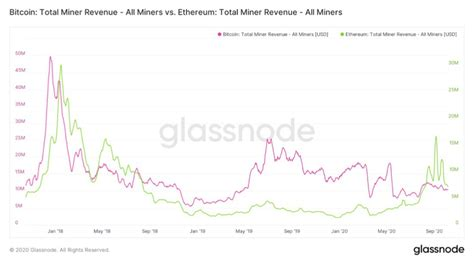 Bitcoin is based on blockchain technology. Ethereum miners made 450K ETH from high network fees ...
