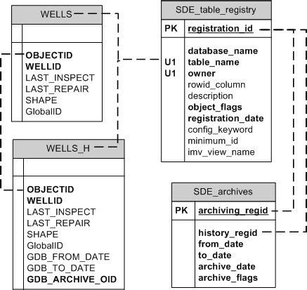 versioned tables   geodatabase  sql server