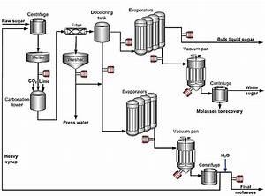 Flow Diagram Of A Sugar Refining Plant Where Online
