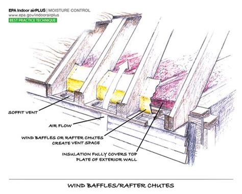 wind baffle shoot installroof assembly   eaves