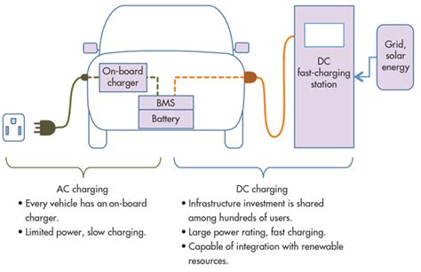 Optocouplers Help Promote Safe, Efficient Ev Charging