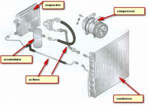 Automotive Air Conditioning System Parts