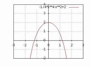 Nullstellen Berechnen Funktion 3 Grades : nullstellen berechnen bei einer funktion 4 grades ~ Themetempest.com Abrechnung