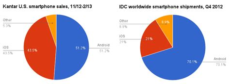 iphone vs android sales apple vs android debate continues as ios proves more