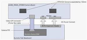 Stereo Vision Camera Reference Design