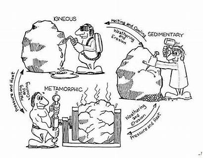 Rock Cycle Coloring Pages Rocks Diagram Drawing