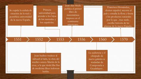 linea de tiempo 1492 1812 amrica y europa l 237 nea tiempo de 1521 a 1810 a