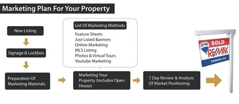 pre listing  guide  real estate agents