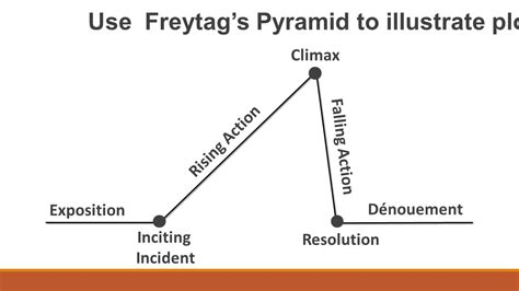 Plot Freytag's Pyramid  Ppt Video Online Download