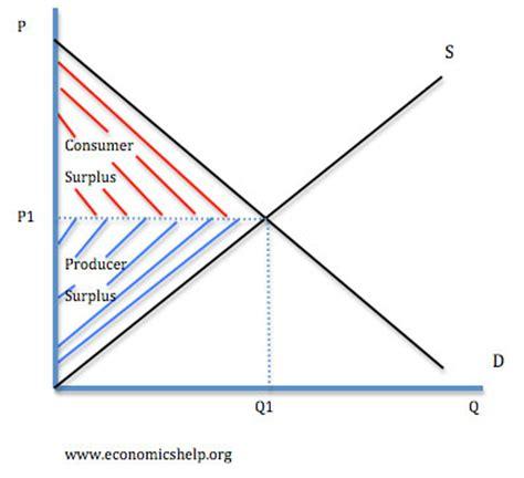 Diagram Consumer consumer surplus economics help