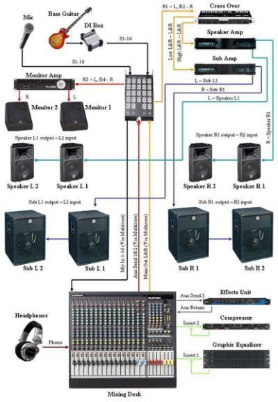 Sound System Diagram For Band by Live Sound System Setup Diagram Reading Notes In