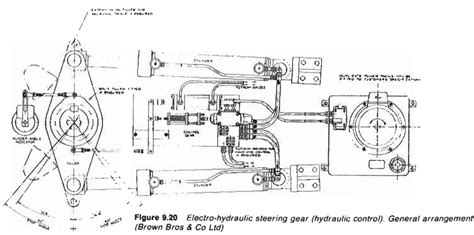 Marine Hydraulic Steering Gear by Small And Power Gears Ship Steering Systems