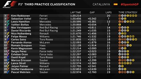 practice result fp spanish grand prix